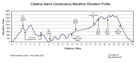 Catalina Island Marathon Course Meas